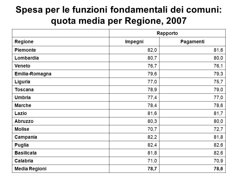 Spesa per le funzioni fondamentali dei comuni: quota media per Regione, 2007 Rapporto RegioneImpegniPagamenti Piemonte82,081,6 Lombardia80,780,0 Veneto76,776,1 Emilia-Romagna79,679,3 Liguria77,075,7 Toscana78,979,0 Umbria77,477,0 Marche78,478,6 Lazio81,681,7 Abruzzo80,380,0 Molise70,772,7 Campania82,281,8 Puglia82,482,6 Basilicata81,882,6 Calabria71,070,9 Media Regioni78,778,6