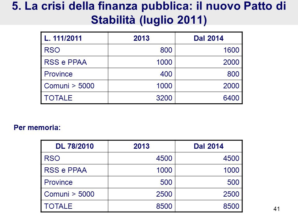 DL 78/20102013Dal 2014 RSO4500 RSS e PPAA1000 Province500 Comuni > 50002500 TOTALE8500 5.