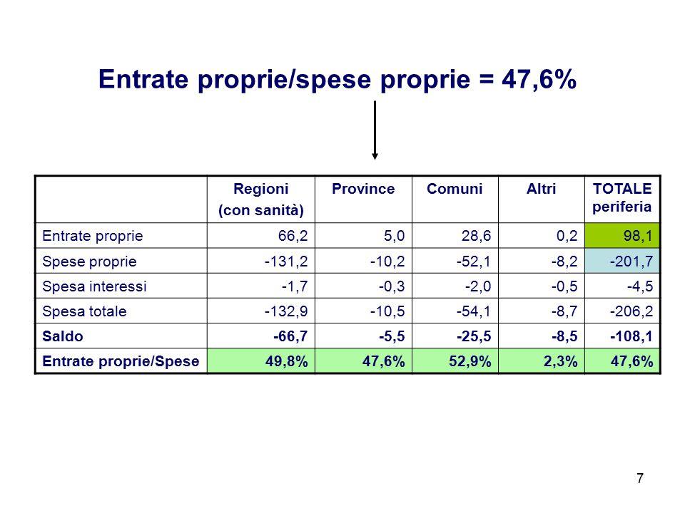 Regioni (con sanità) ProvinceComuniAltriTOTALE periferia Entrate proprie66,25,028,60,298,1 Spese proprie-131,2-10,2-52,1-8,2-201,7 Spesa interessi-1,7-0,3-2,0-0,5-4,5 Spesa totale-132,9-10,5-54,1-8,7-206,2 Saldo-66,7-5,5-25,5-8,5-108,1 Entrate proprie/Spese49,8%47,6%52,9%2,3%47,6% Entrate proprie/spese proprie = 47,6% 7