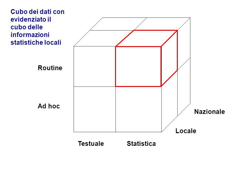 Routine Ad hoc TestualeStatistica Locale Nazionale Cubo dei dati con evidenziato il cubo delle informazioni statistiche locali