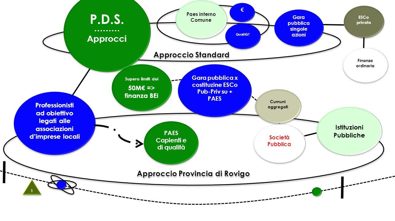 Società Pubblica Approccio Standard P.D.S. ……… Approcci P.D.S.