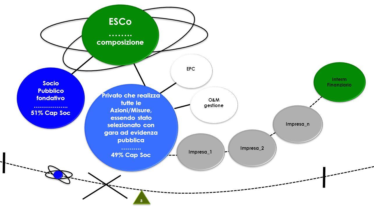 EPC ESCo …….. composizione ESCo …….. composizione Socio Pubblico fondativo ……………..