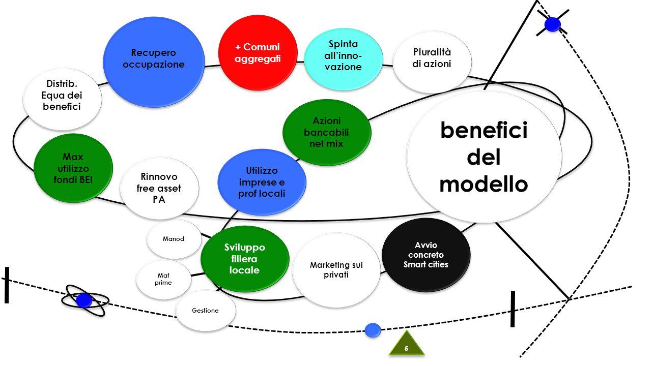 benefici del modello Pluralità di azioni Spinta all'inno- vazione + Comuni aggregati Distrib.