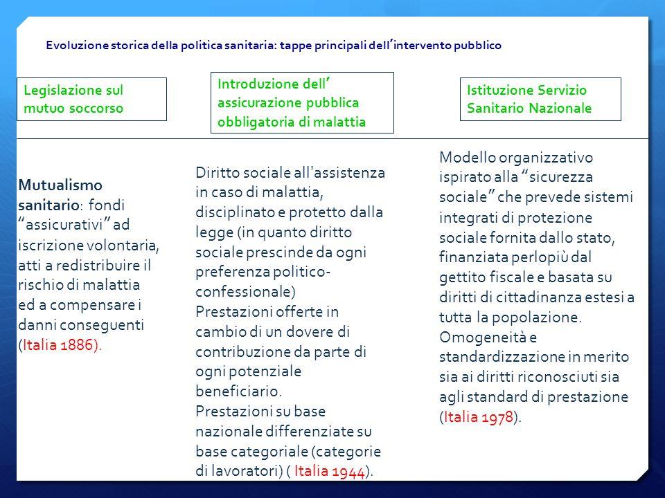 Evoluzione storica della politica sanitaria: tappe principali dell ' intervento pubblico Legislazione sul mutuo soccorso Introduzione dell ' assicuraz