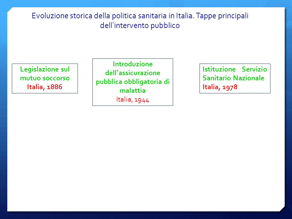 Evoluzione storica della politica sanitaria in Italia. Tappe principali dell ' intervento pubblico Legislazione sul mutuo soccorso Italia, 1886 Introd