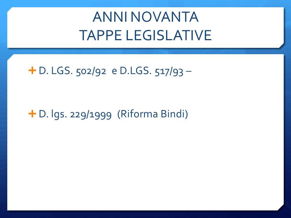 ANNI NOVANTA TAPPE LEGISLATIVE  D. LGS. 502/92 e D.LGS. 517/93 –  D. lgs. 229/1999 (Riforma Bindi)