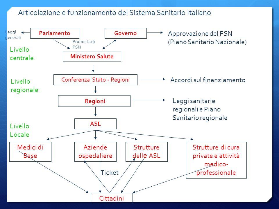 Articolazione e funzionamento del Sistema Sanitario Italiano ParlamentoGoverno Ministero Salute Conferenza Stato - Regioni Regioni ASL Medici di Base