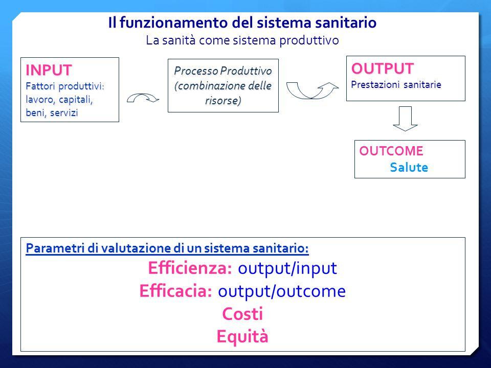 Il funzionamento del sistema sanitario La sanità come sistema produttivo INPUT Fattori produttivi: lavoro, capitali, beni, servizi OUTPUT Prestazioni