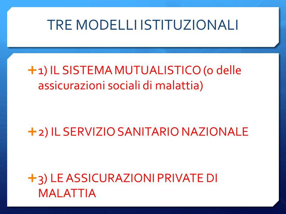 TRE MODELLI ISTITUZIONALI  1) IL SISTEMA MUTUALISTICO (o delle assicurazioni sociali di malattia)  2) IL SERVIZIO SANITARIO NAZIONALE  3) LE ASSICU