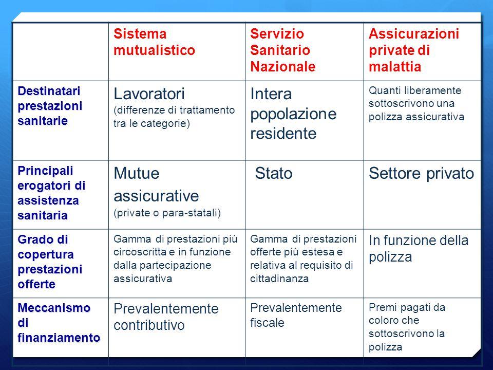 Sistema mutualistico Servizio Sanitario Nazionale Assicurazioni private di malattia Destinatari prestazioni sanitarie Lavoratori (differenze di tratta