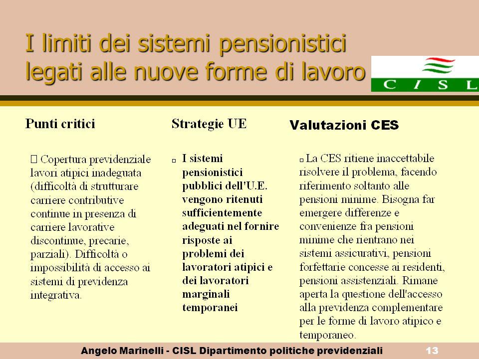 Angelo Marinelli - CISL Dipartimento politiche previdenziali12 Per un metodo aperto di coordinamento al servizio di pensioni adeguate e sostenibili CO