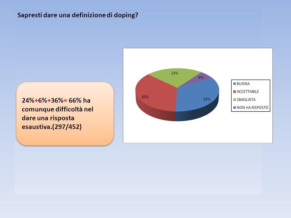 Sapresti dare una definizione di doping? 24%+6%+36%= 66% ha comunque difficoltà nel dare una risposta esaustiva.(297/452)