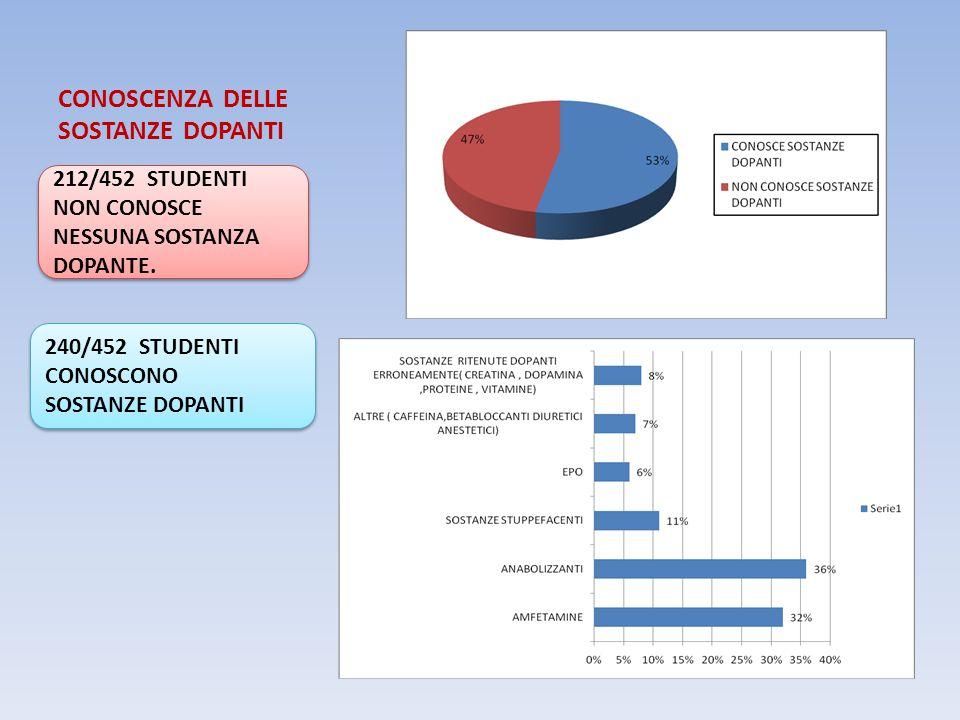 CONOSCENZA DELLE SOSTANZE DOPANTI 212/452 STUDENTI NON CONOSCE NESSUNA SOSTANZA DOPANTE. 240/452 STUDENTI CONOSCONO SOSTANZE DOPANTI 240/452 STUDENTI
