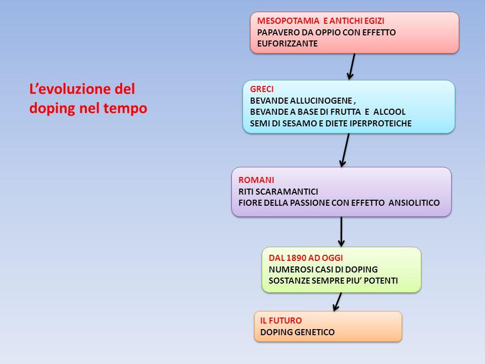 L'evoluzione del doping nel tempo MESOPOTAMIA E ANTICHI EGIZI PAPAVERO DA OPPIO CON EFFETTO EUFORIZZANTE MESOPOTAMIA E ANTICHI EGIZI PAPAVERO DA OPPIO