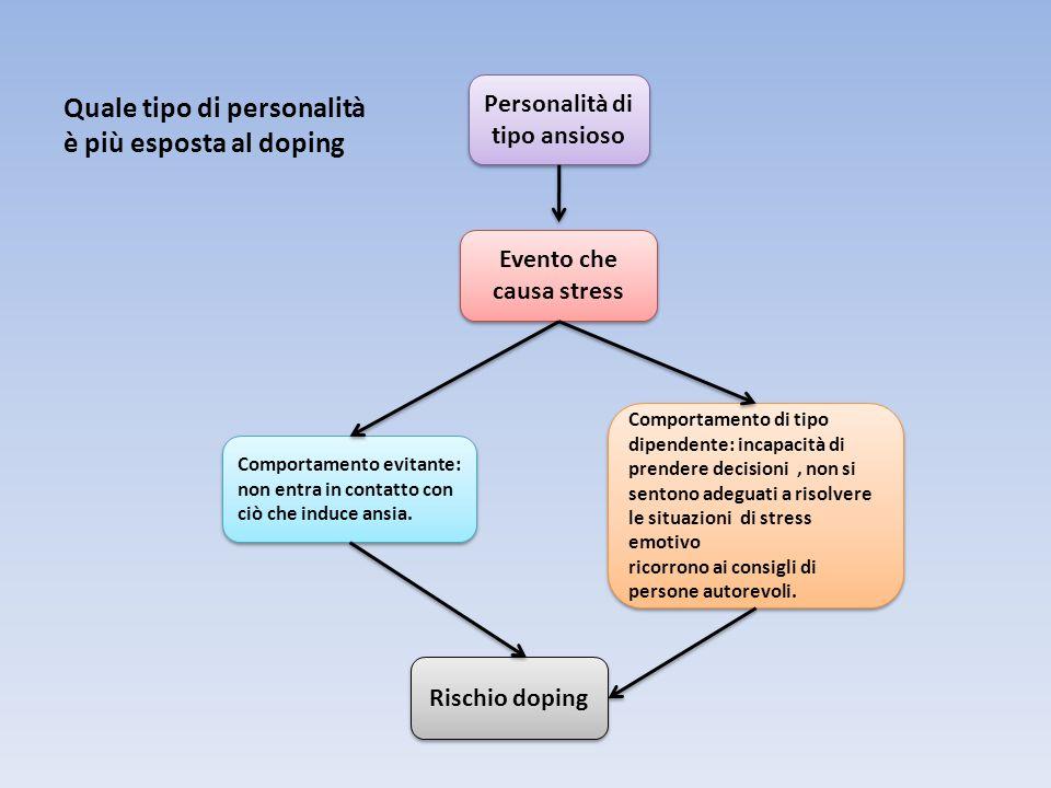 Quale tipo di personalità è è più esposta al doping Personalità di tipo ansioso Evento che causa stress Comportamento evitante: non entra in contatto