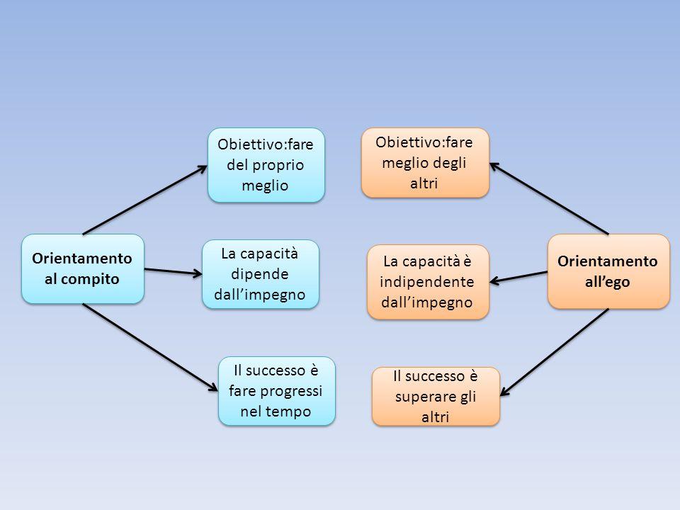 Orientamento al compito Orientamento all'ego Obiettivo:fare del proprio meglio Obiettivo:fare meglio degli altri La capacità dipende dall'impegno La c