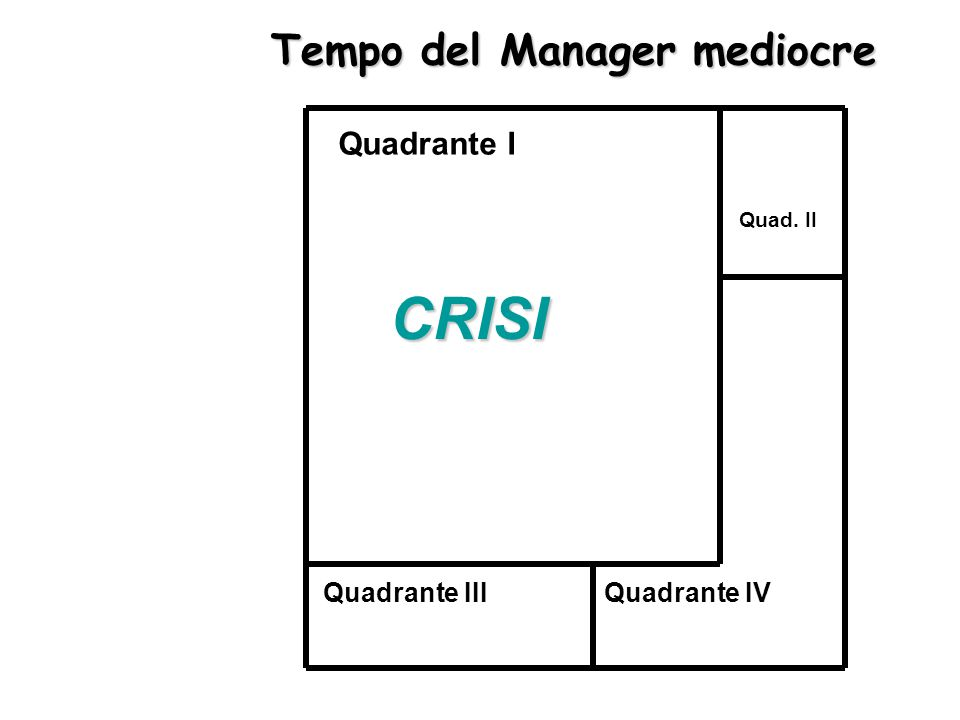 46 CRISI Quadrante I Quadrante IIIQuadrante IV Quad. II Tempo del Manager mediocre