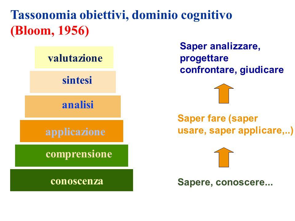 conoscenza comprensione applicazione analisi sintesi valutazione Tassonomia obiettivi, dominio cognitivo (Bloom, 1956) Sapere, conoscere... Saper fare