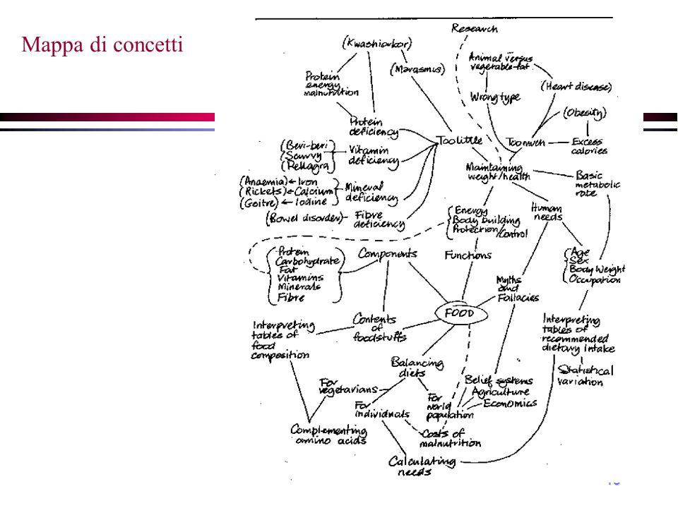 facilitare la comprensione cronologica causa effetto centrata su struttura logica centrata su un problema a spirale a ritroso Sequenza dei contenuti Tipi di sequenza Funzione Tipi di contenuti/obiettivi motivazione, stili di apprendimento Fattori