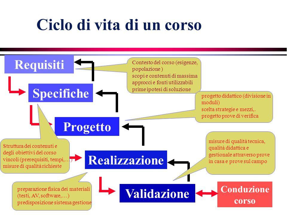 4 Ciclo di vita di un corso Requisiti Progetto Realizzazione Validazione Conduzione corso Specifiche Contesto del corso (esigenze, popolazione ) scopi