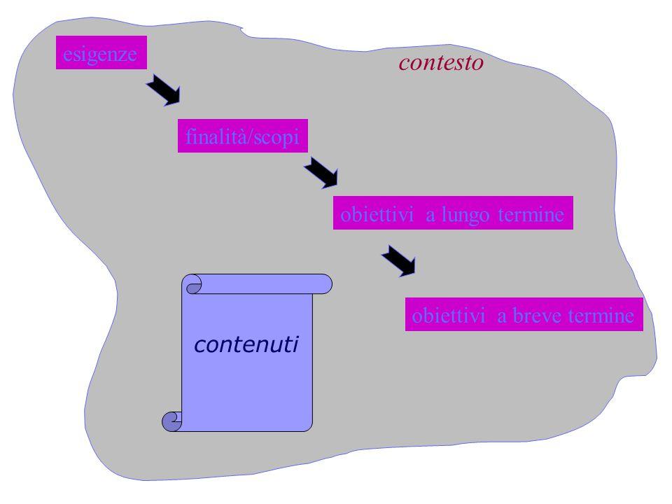 esigenze finalità/scopi obiettivi a lungo termine obiettivi a breve termine contenuti contesto