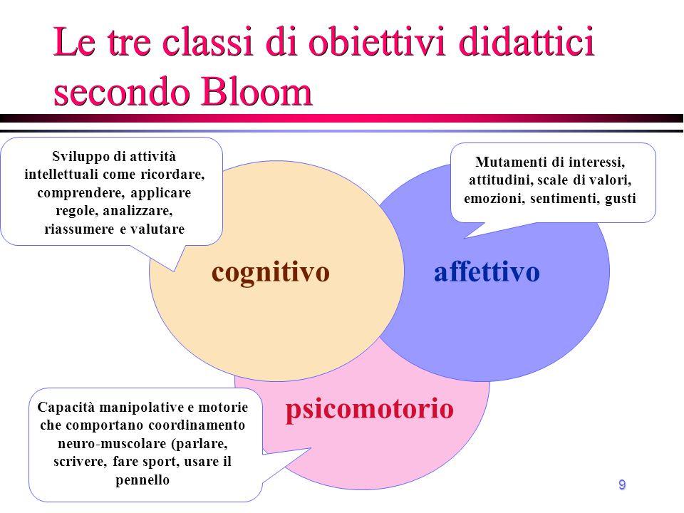 9 Le tre classi di obiettivi didattici secondo Bloom affettivo psicomotorio cognitivo Sviluppo di attività intellettuali come ricordare, comprendere,