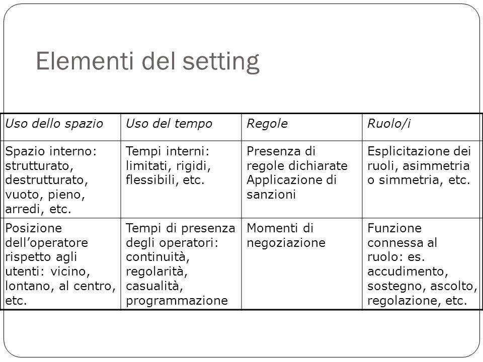 Elementi del setting Uso dello spazioUso del tempoRegoleRuolo/i Spazio interno: strutturato, destrutturato, vuoto, pieno, arredi, etc.
