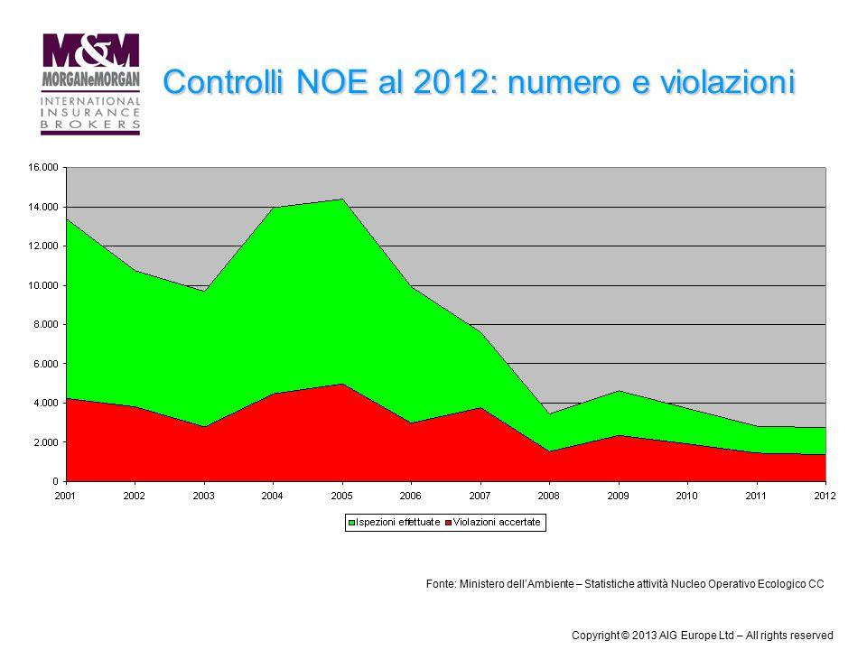 Controlli NOE al 2012: numero e violazioni Fonte: Ministero dell'Ambiente – Statistiche attività Nucleo Operativo Ecologico CC Copyright © 2013 AIG Eu