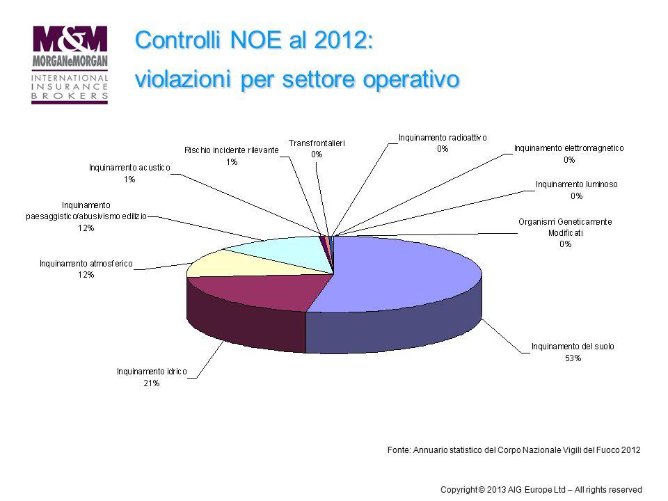 Controlli NOE al 2012: violazioni per settore operativo Fonte: Annuario statistico del Corpo Nazionale Vigili del Fuoco 2012 Copyright © 2013 AIG Euro