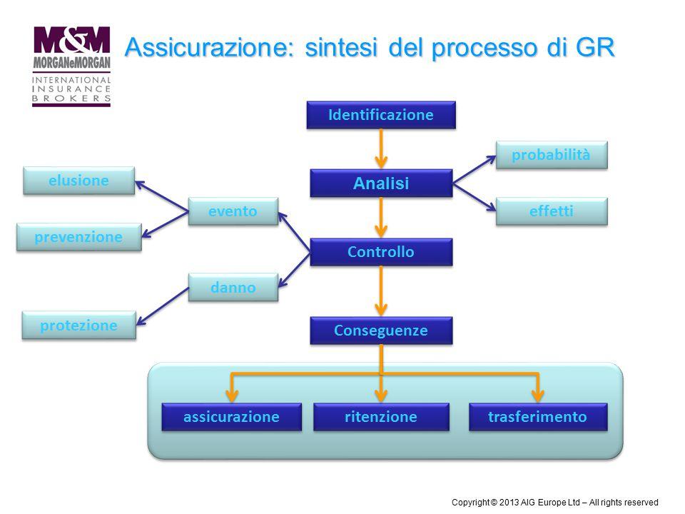 Assicurazione: sintesi del processo di GR Identificazione Analisi probabilità effetti Controllo elusione prevenzione evento danno protezione Conseguen