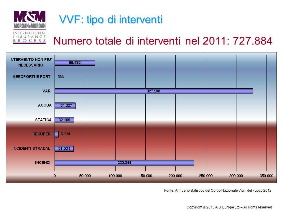 VVF: tipo di interventi Numero totale di interventi nel 2011: 727.884 Fonte: Annuario statistico del Corpo Nazionale Vigili del Fuoco 2012 Copyright ©