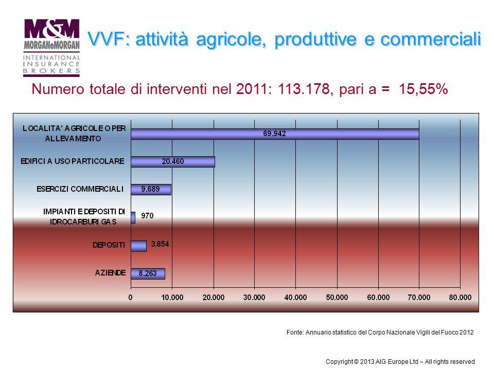 VVF: attività agricole, produttive e commerciali Numero totale di interventi nel 2011: 113.178, pari a = 15,55% Fonte: Annuario statistico del Corpo N
