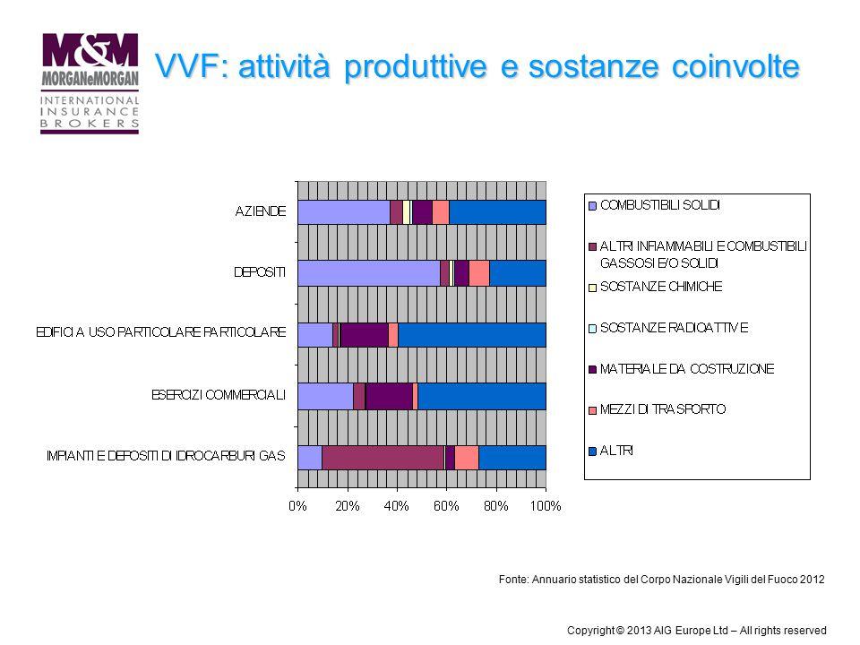 VVF: attività produttive e sostanze coinvolte Fonte: Annuario statistico del Corpo Nazionale Vigili del Fuoco 2012 Copyright © 2013 AIG Europe Ltd – A