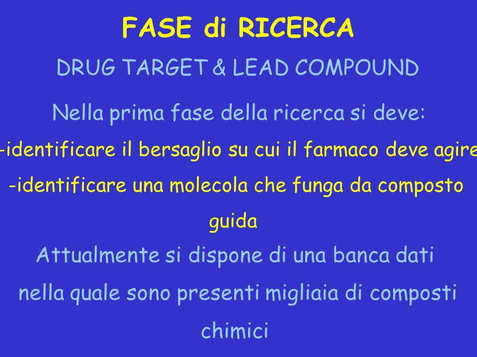 FASE di RICERCA DRUG TARGET & LEAD COMPOUND Nella prima fase della ricerca si deve: -identificare il bersaglio su cui il farmaco deve agire -identific