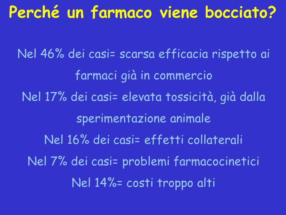 Perché un farmaco viene bocciato? Nel 46% dei casi= scarsa efficacia rispetto ai farmaci già in commercio Nel 17% dei casi= elevata tossicità, già dal