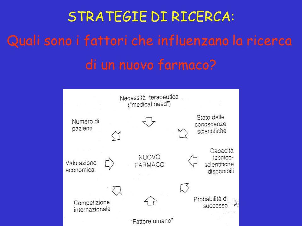 STRATEGIE DI RICERCA: Quali sono i fattori che influenzano la ricerca di un nuovo farmaco?
