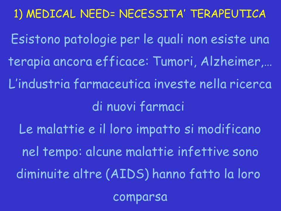 1) MEDICAL NEED= NECESSITA' TERAPEUTICA Esistono patologie per le quali non esiste una terapia ancora efficace: Tumori, Alzheimer,… L'industria farmac