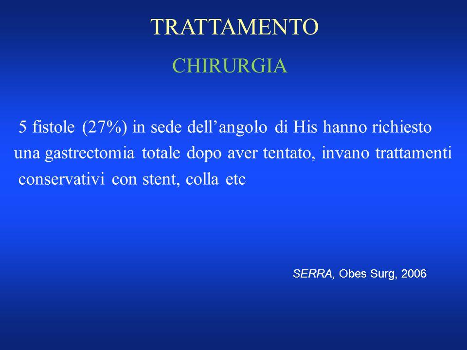 TRATTAMENTO CHIRURGIA 5 fistole (27%) in sede dell'angolo di His hanno richiesto una gastrectomia totale dopo aver tentato, invano trattamenti conserv