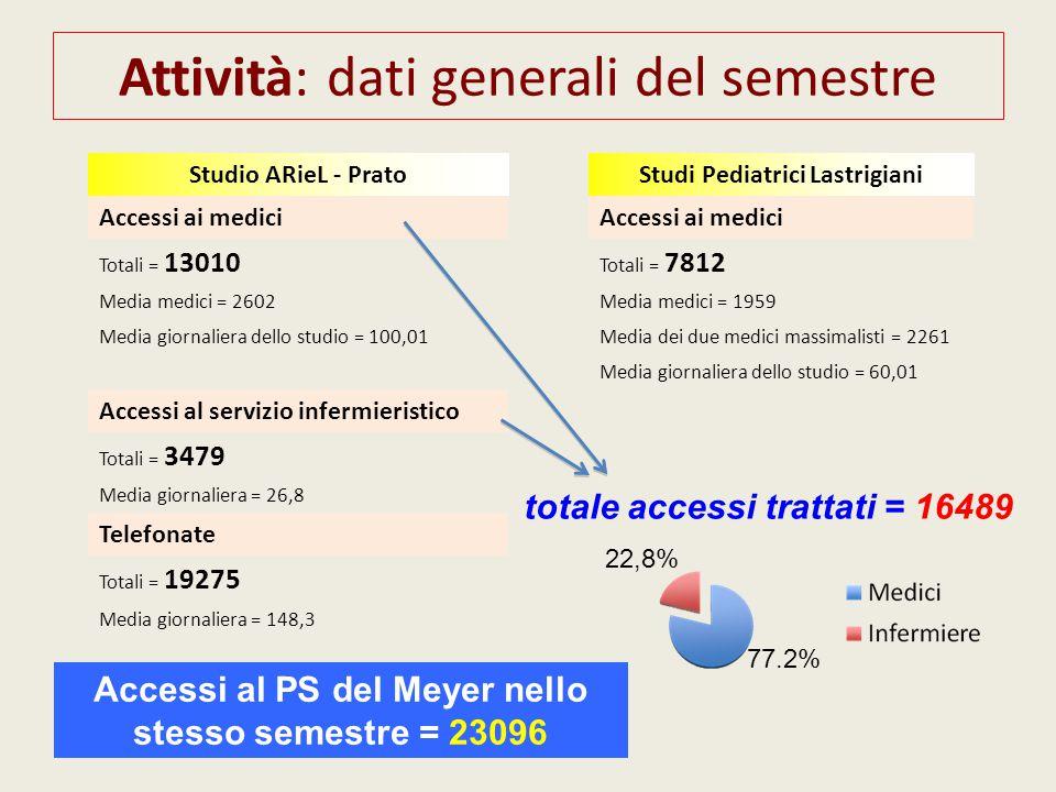 Attività: dati generali del semestre Studi Pediatrici Lastrigiani Accessi ai medici Totali = 7812 Media medici = 1959 Media dei due medici massimalist