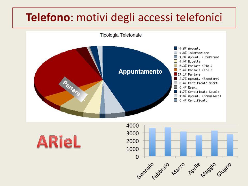 Telefono: motivi degli accessi telefonici Parlare … Appuntamento