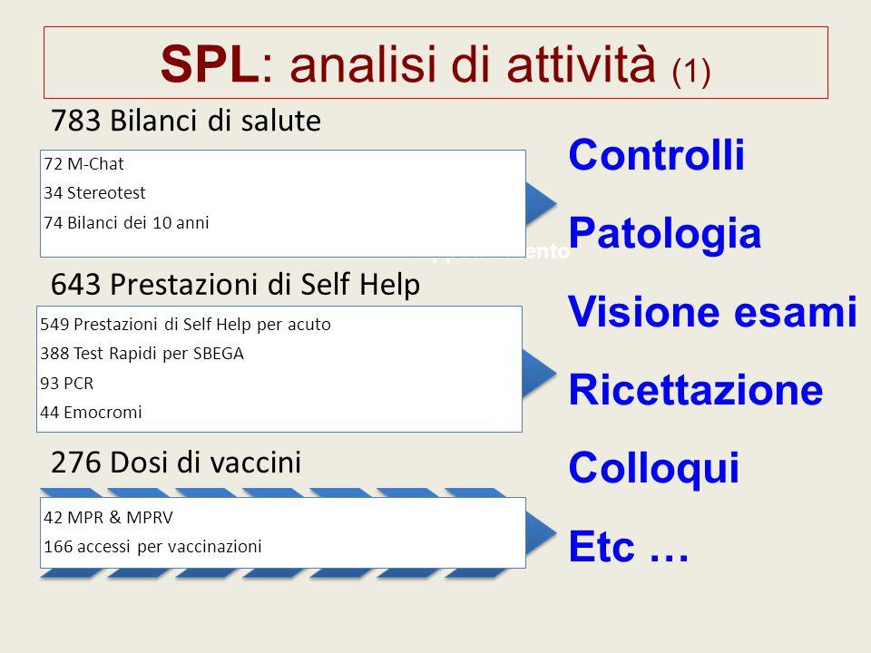 SPL: analisi di attività (1) Appuntamento 783 Bilanci di salute 72 M-Chat 34 Stereotest 74 Bilanci dei 10 anni 643 Prestazioni di Self Help 549 Presta
