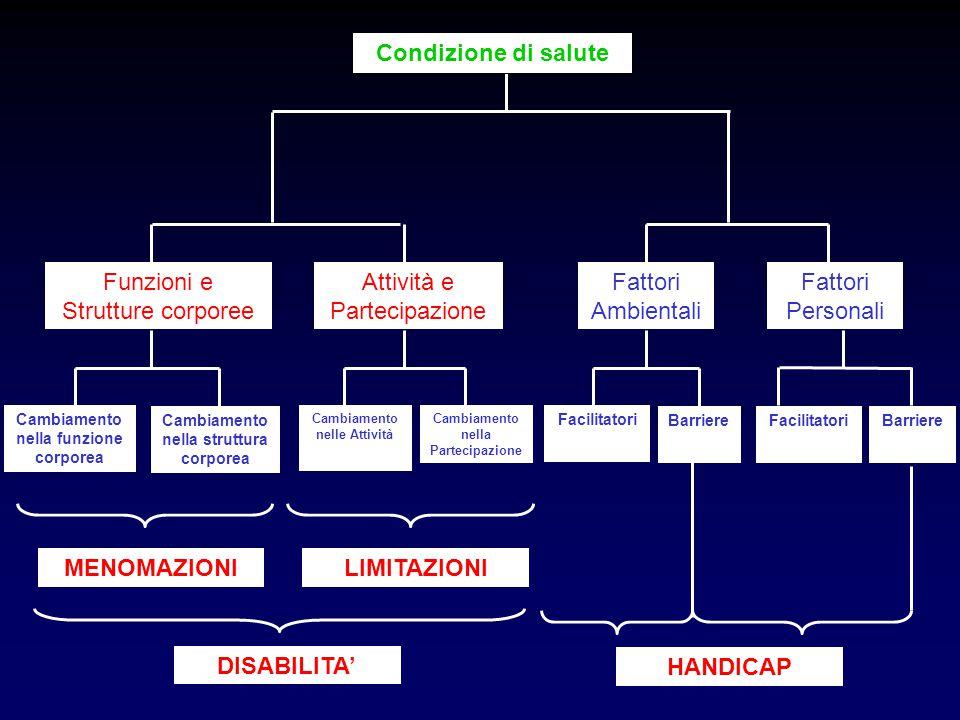 Condizione di salute Funzioni e Strutture corporee Attività e Partecipazione Fattori Ambientali Fattori Personali Cambiamento nella funzione corporea