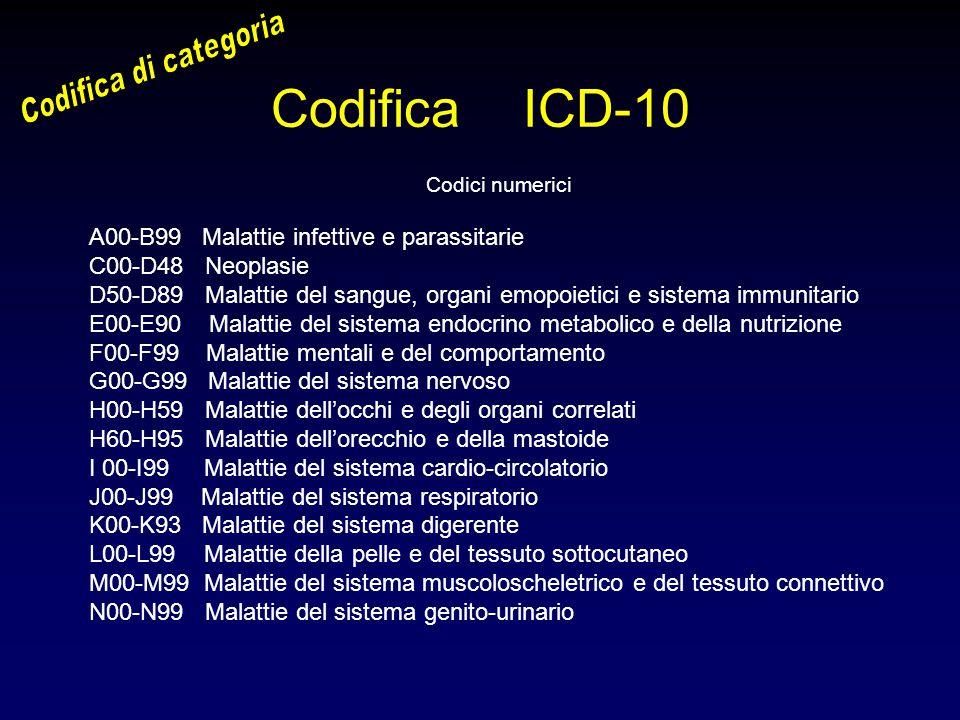 Codifica ICD-10 Codici numerici A00-B99 Malattie infettive e parassitarie C00-D48 Neoplasie D50-D89 Malattie del sangue, organi emopoietici e sistema