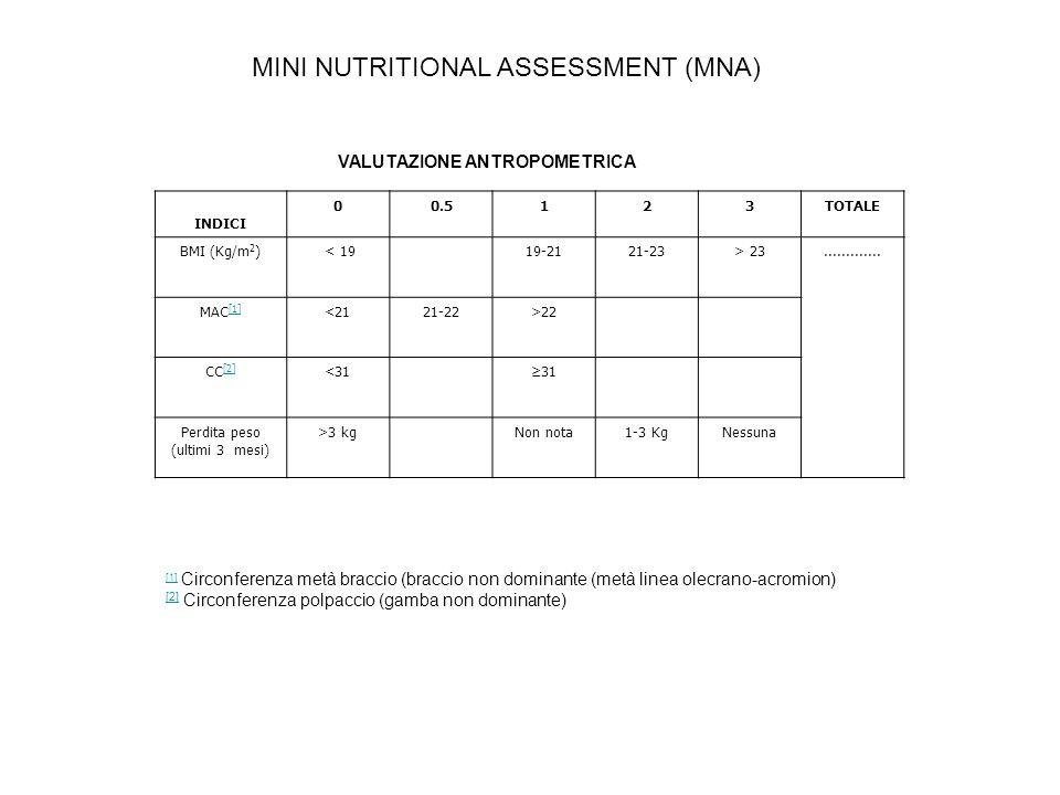 MINI NUTRITIONAL ASSESSMENT (MNA) INDICI 00.5123TOTALE BMI (Kg/m 2 ) < 1919-2121-23> 23............. MAC [1] [1] <2121-22>22 CC [2] [2] <31≥31 Perdita