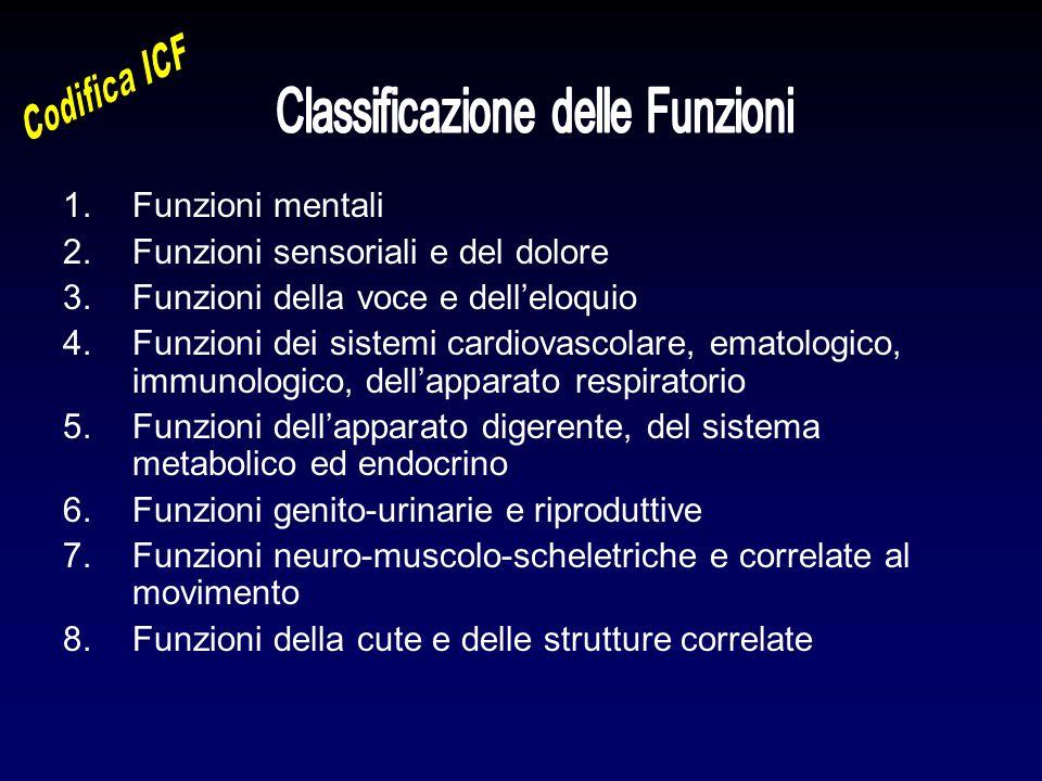 1.Funzioni mentali 2.Funzioni sensoriali e del dolore 3.Funzioni della voce e dell'eloquio 4.Funzioni dei sistemi cardiovascolare, ematologico, immuno