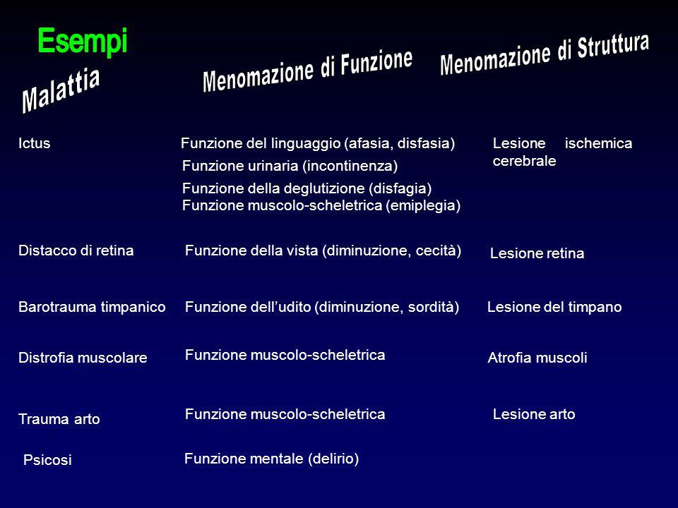 Ictus Funzione del linguaggio (afasia, disfasia) Distacco di retina Barotrauma timpanico Distrofia muscolare Psicosi Trauma arto Funzione della vista