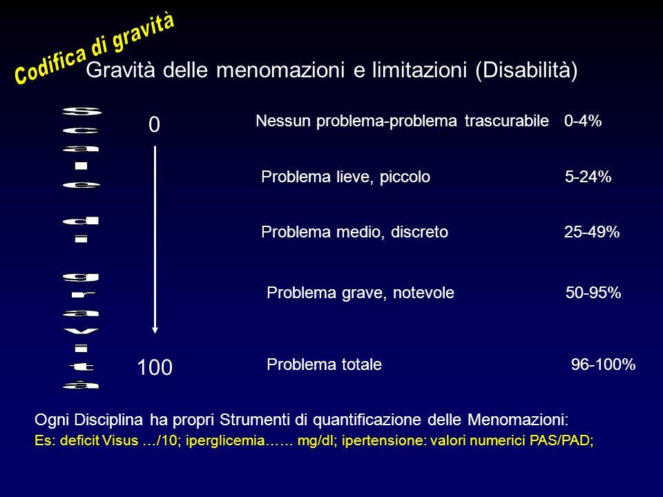 Gravità delle menomazioni e limitazioni (Disabilità) Nessun problema-problema trascurabile 0-4% 0 100 Problema lieve, piccolo 5-24% Problema medio, di