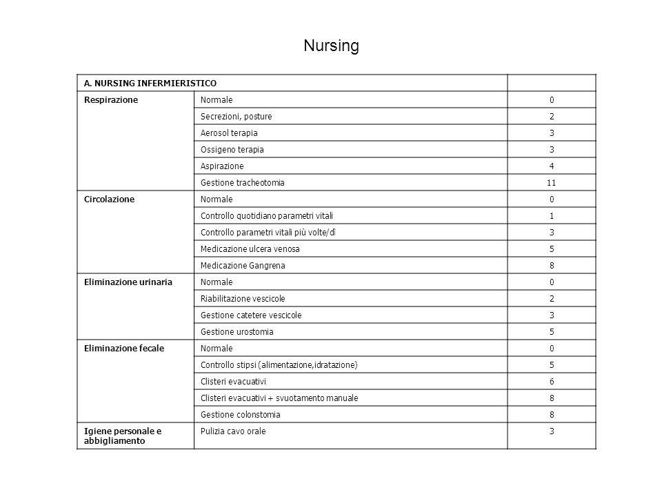 A. NURSING INFERMIERISTICO RespirazioneNormale0 Secrezioni, posture2 Aerosol terapia3 Ossigeno terapia3 Aspirazione4 Gestione tracheotomia11 Circolazi