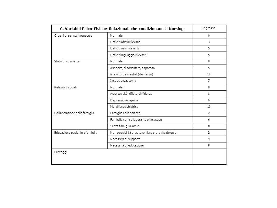 C. Variabili Psico-Fisiche-Relazionali che condizionano il Nursing Ingresso Organi di senso, linguaggioNormale0 Deficit uditivi rilevanti3 Deficit vis