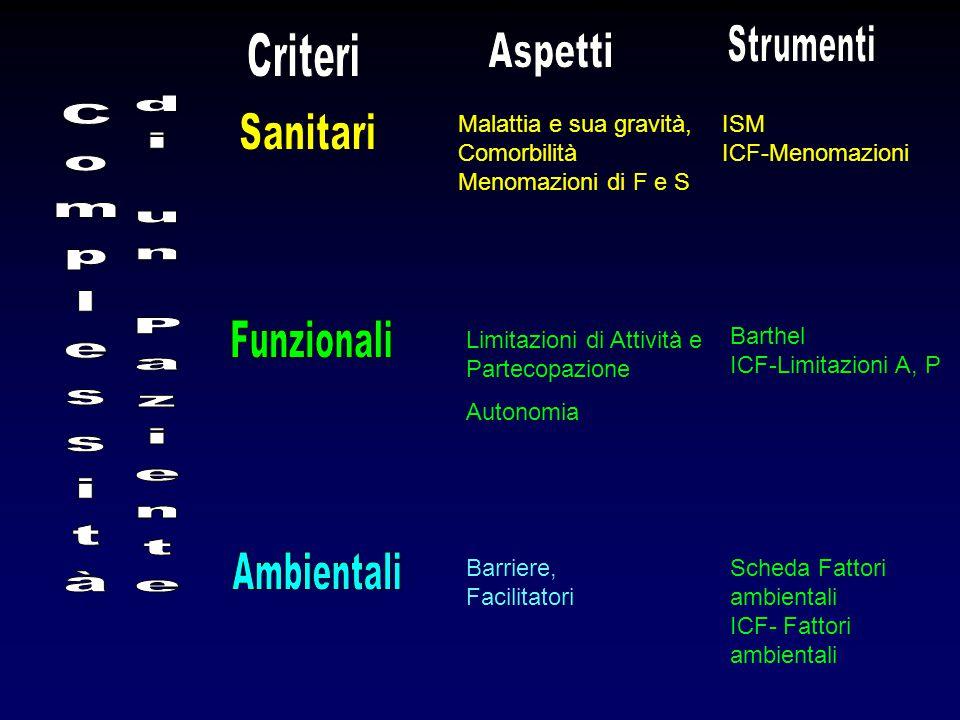 Malattia e sua gravità, Comorbilità Menomazioni di F e S ISM ICF-Menomazioni Limitazioni di Attività e Partecopazione Autonomia Barthel ICF-Limitazion